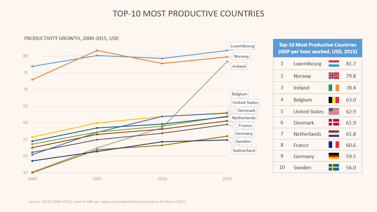 Graph: Top 10 most productive countries over the last 15 years