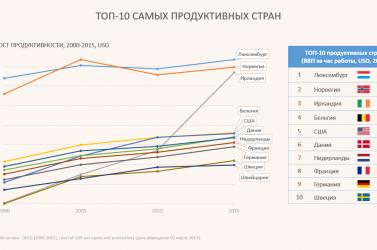 График: список самых продуктивных стран за последние 15 лет