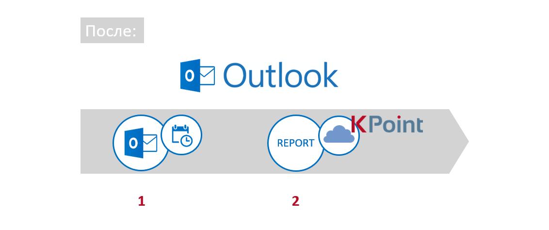 Процесс учета трудозатрат в 2 шага с надстройкой K-Point для Outlook