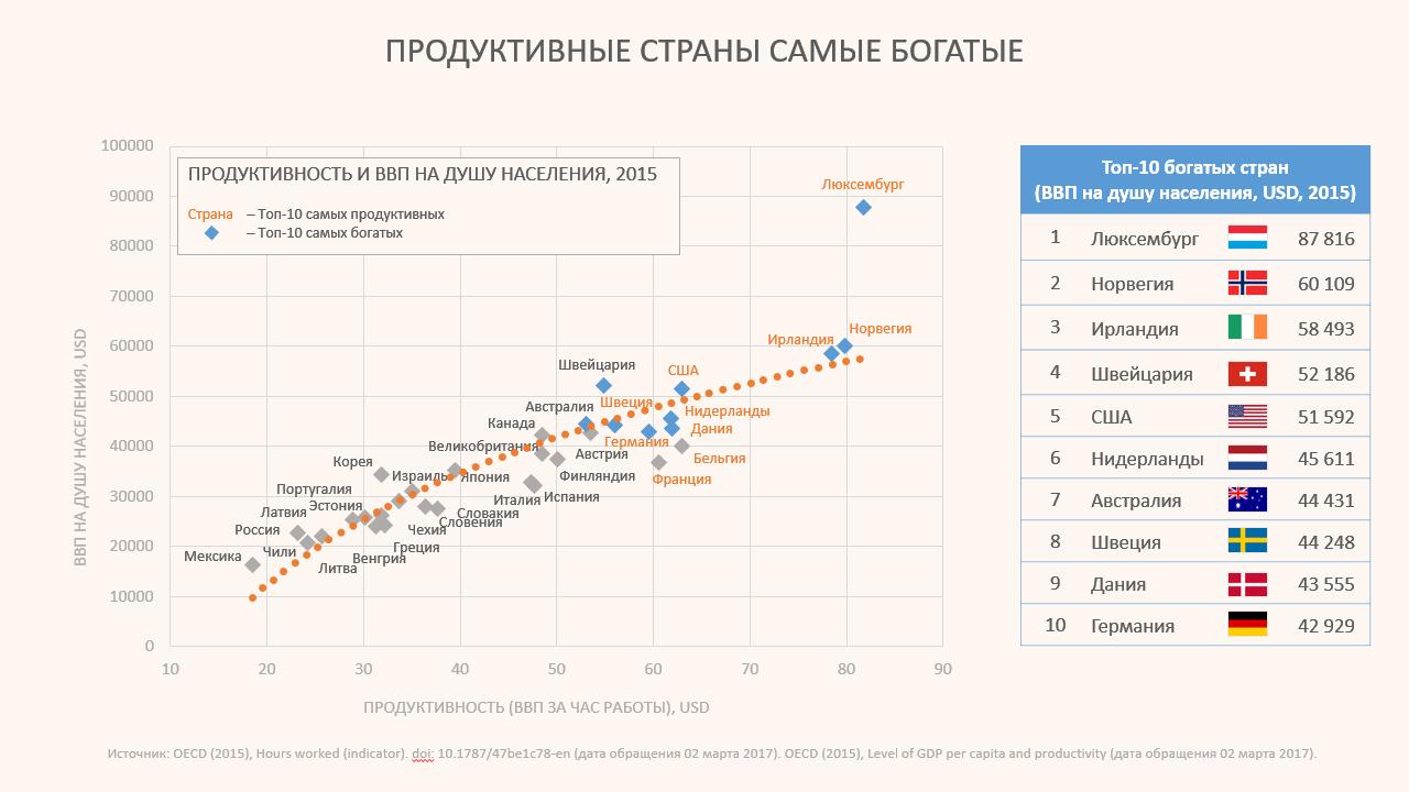 График: уровень продуктивности и ввп на душу населения в разных странах