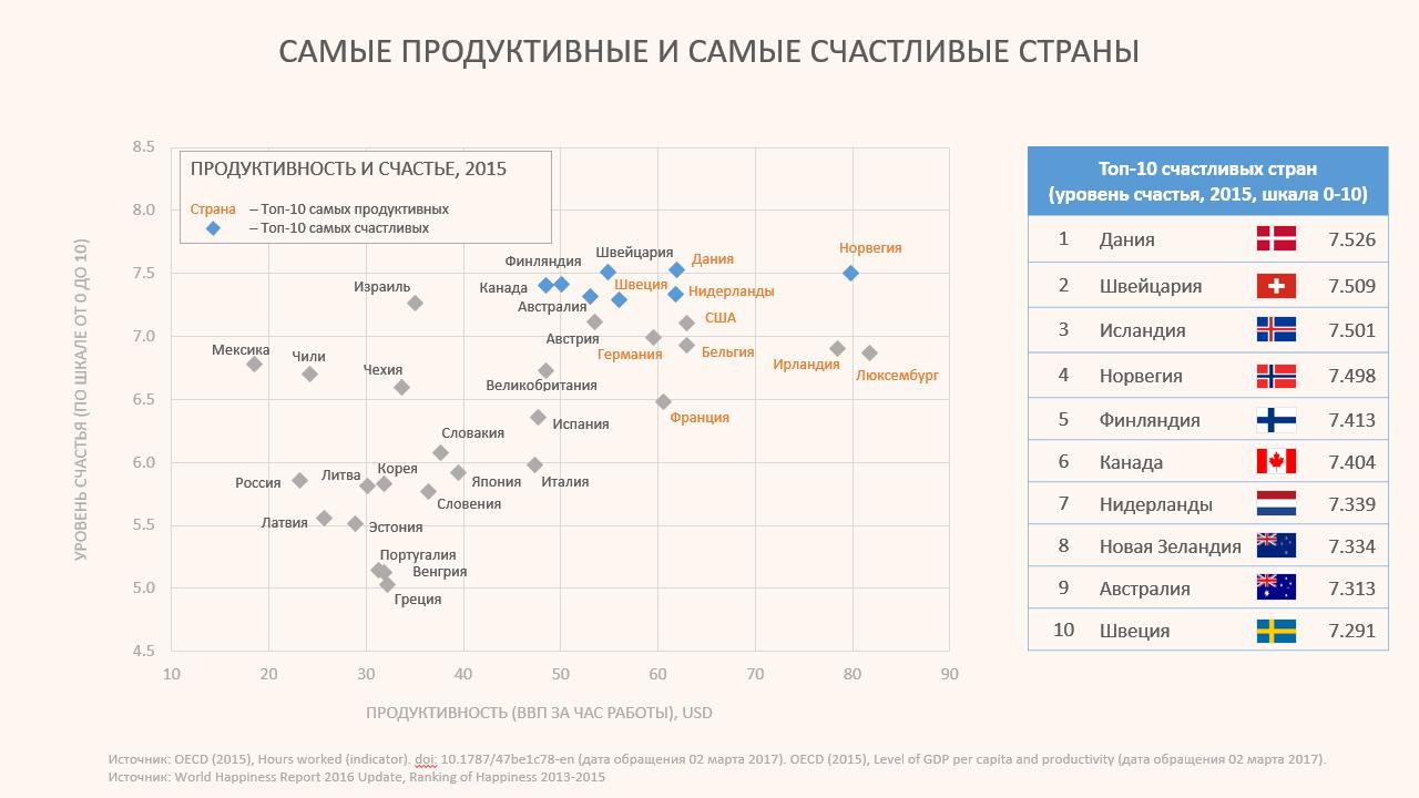 График: уровень продуктивности и уровень счастья в разных странах