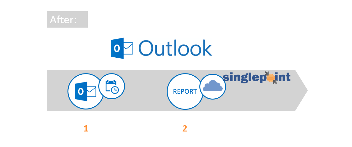 Time reporting process in two steps with the Singlepoint add-in for Outlook