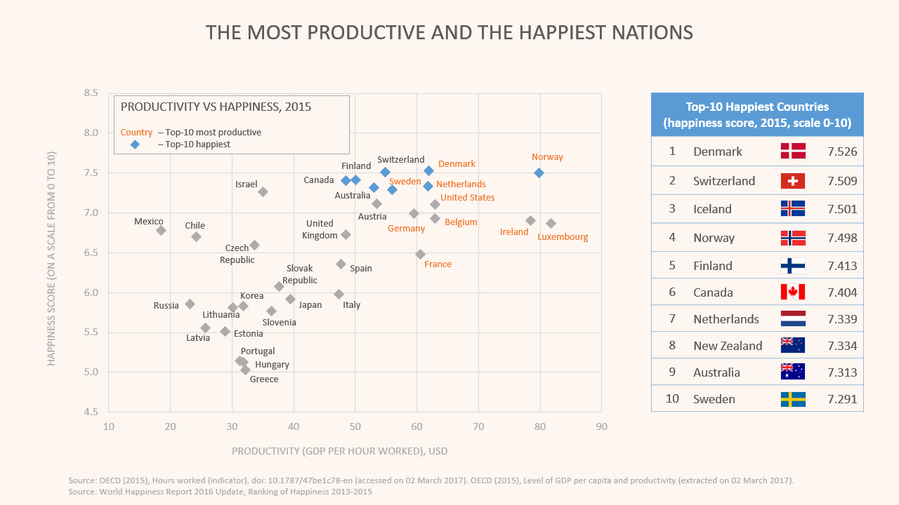 Graph: productivity and happiness levels in different countries