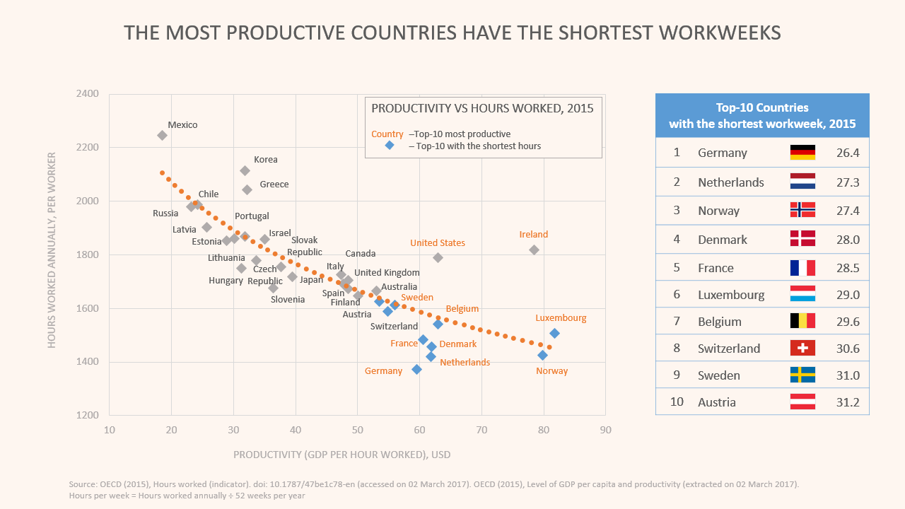 Graph: productivity levels and hours worked in different countries