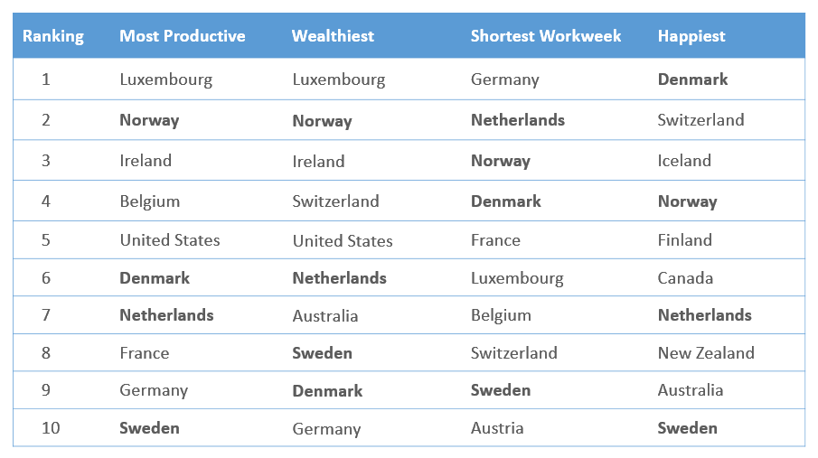 Table: the most productive, efficient, wealthiest and happiest countries