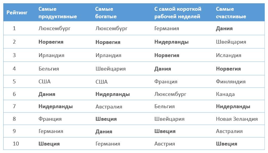 Таблица: список самых продуктивных стран, топ-10 самых богатых, эффективных и счастливых стран