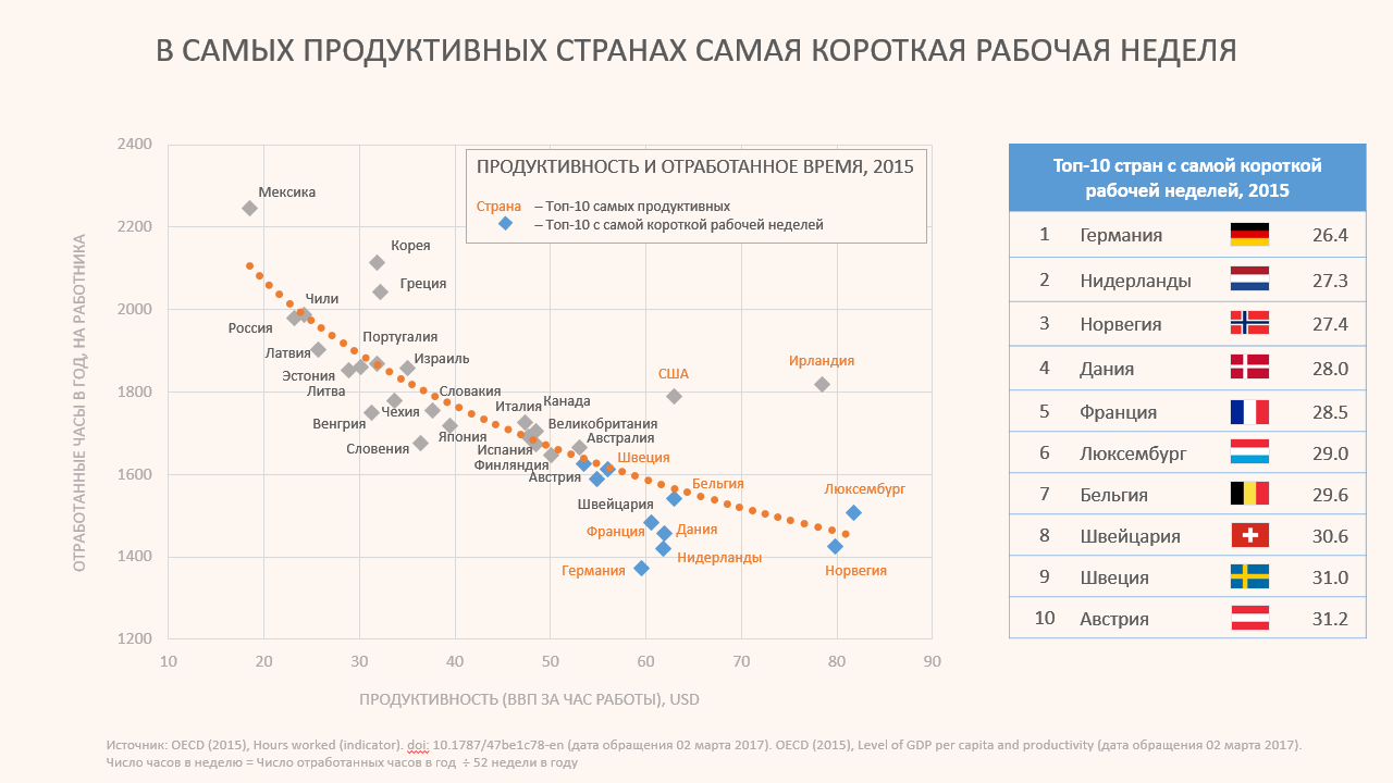 График: уровень продуктивности и отработанных часов в год в разных странах